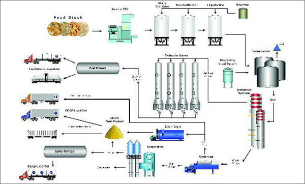 captive power plant flow diagram distillery plant, distillery plant in india. ethanol plant flow diagram